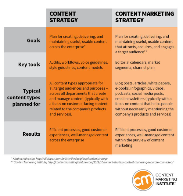 The Content Marketing Book Of Answers Strategy  Planning