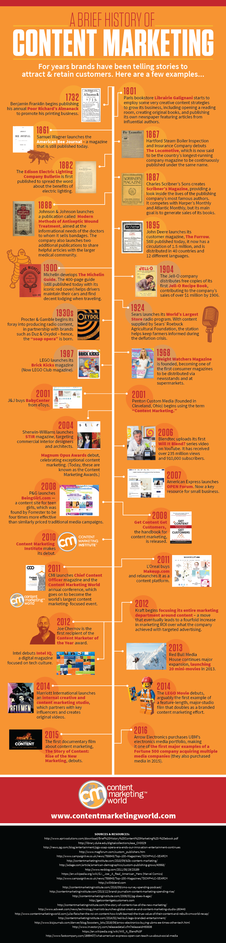 History-of-Content-Marketing-Infographic-2016_FINAL