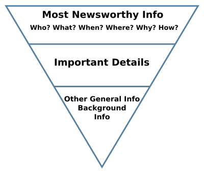 Inverted-pyramid style