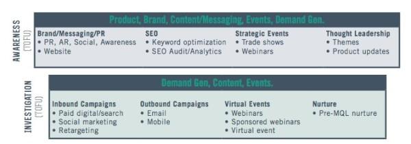 Map Marketing Programs