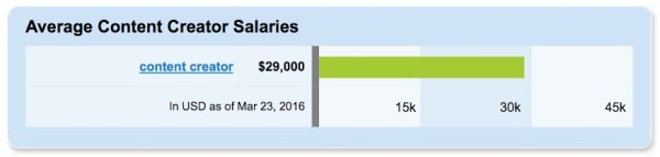 SimplyHired-Salary