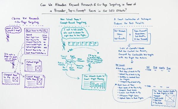 rand-fishkin-abandon-keyword-research