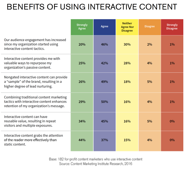 benefits of interactive content increase conversions with visual content