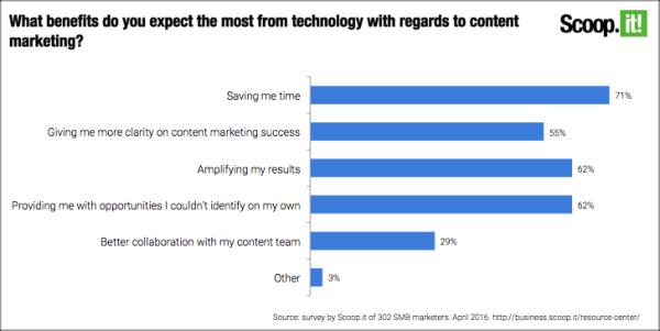Technology-Use-Survey-Results