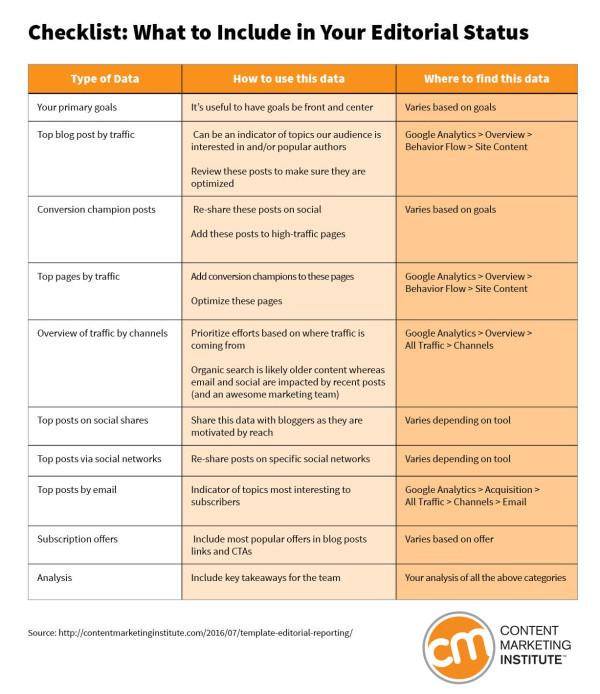 checklist-editorial-status
