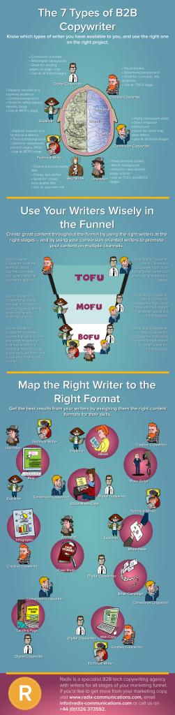 7-types-of-B2B-copywriter-infographic-large