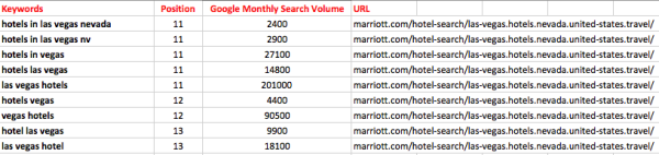 Marriott-Keywords