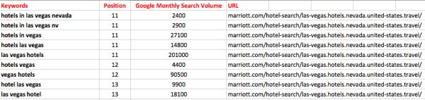 Marriott-Keywords