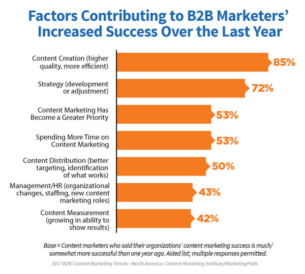 B2b Factors Marketers Increased Success