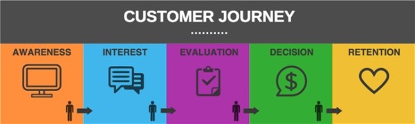 document-customer-journey