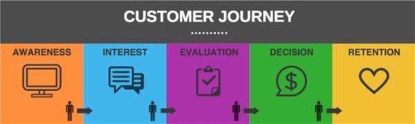 document-customer-journey
