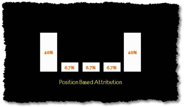 multi-channel-attribution-modeling