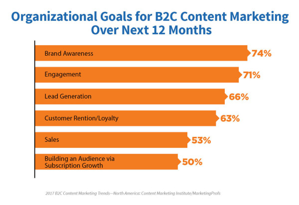 2017-b2c-research-organizational-goals