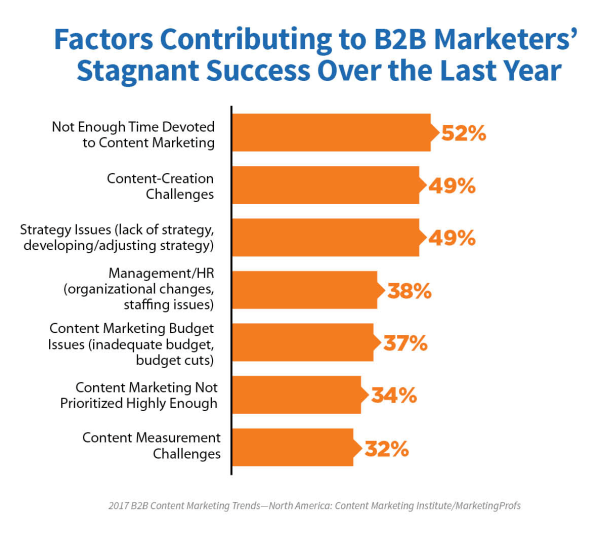 b2b-marketers-stagnant-success