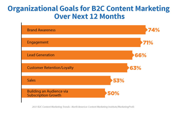 Your 2017 Content Marketing Goal Give The People What