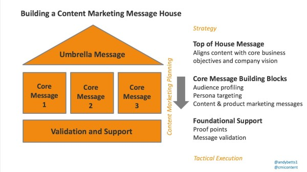how to create a content marketing map