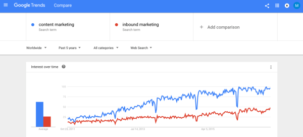 content-marketing-vs-inbound-marketing