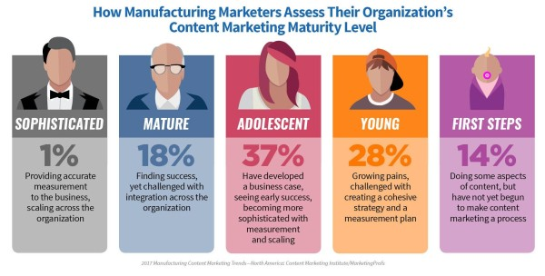content-marketing-maturity