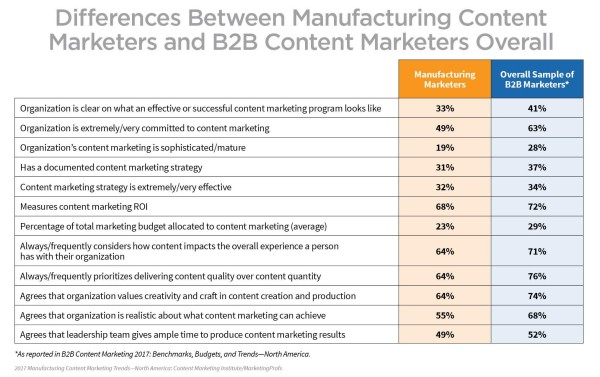 manufacturing-marketers-vs-b2b-overall