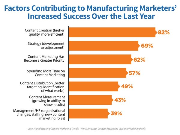 reasons-for-increased-content-marketing-success