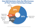 b2b-effectiveness-content-marketing-strategy