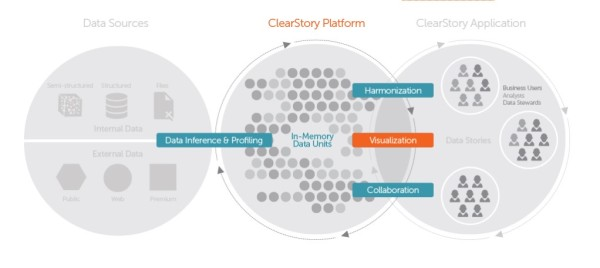 clearstory-data
