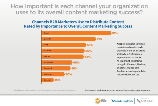 b2b-content-marketing-2017-benchmarks-budgets-trends-north-america