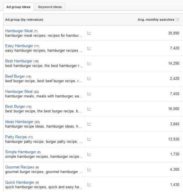 google-adworks-keyword-planner