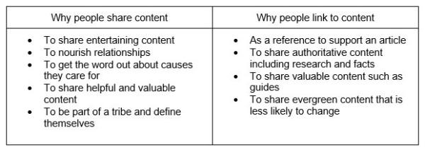 shares-and-links-no-correlation