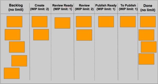 agile-content-board-example