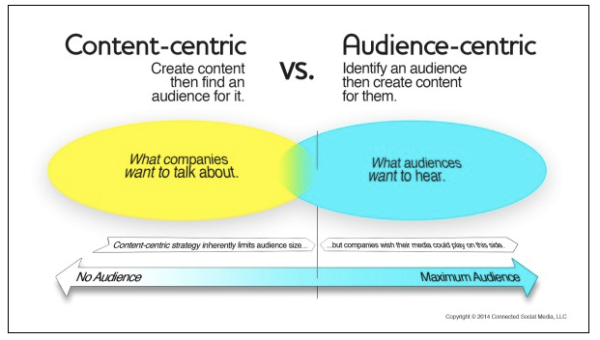 Content-centric-vs-audience-centric