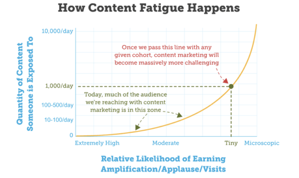 Content-fatigue-moz-rand-fishkin