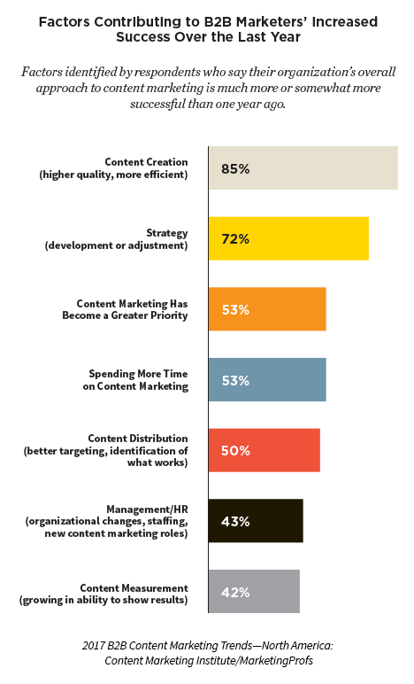 Factors-contributing-increased-B2B-success