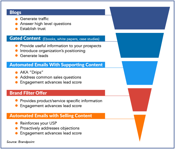 managerial-buy-in-content-marketing-plans