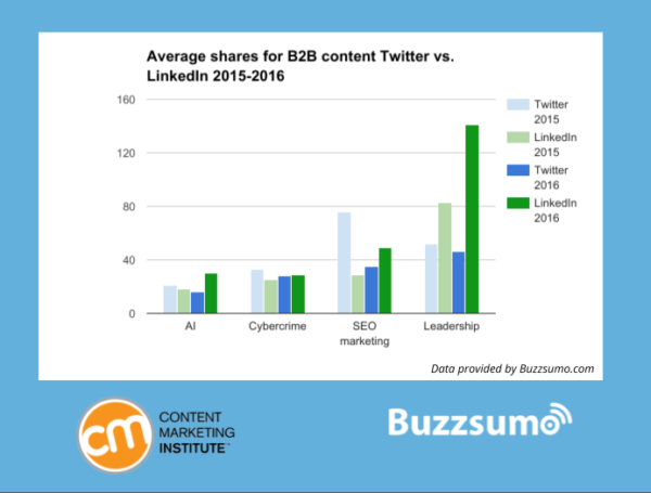 Average Shares Twitter Vs. linkedin 2015-2016