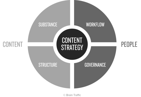 Brain-Traffic-content-strategy