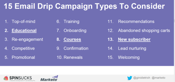 Email Drip Campaign Types Consider