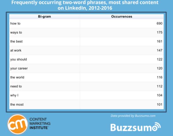 LinkedIn Bigrams