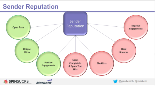 Protect-reputation-Marketo