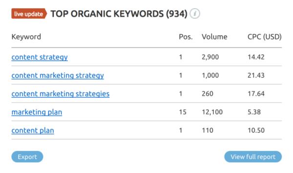 SEMrush-top-organic-keywords