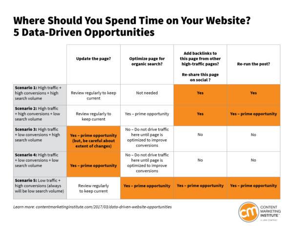 data-driven-opportunities