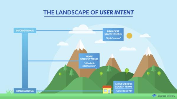 user intent