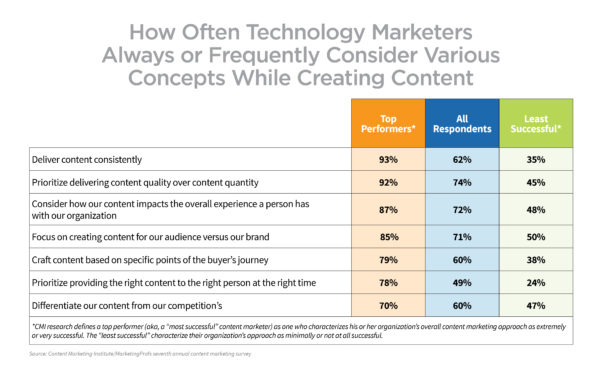 tech-research-2017-factors-creating-content-comparison