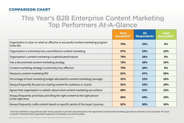 Enterprise-Research-Top Performers