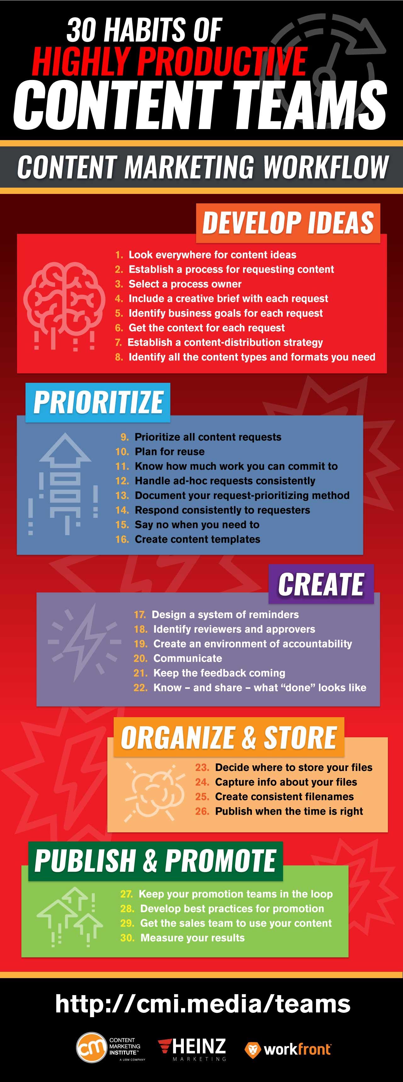 Gute Gewohnheiten für effiziente Content Operations