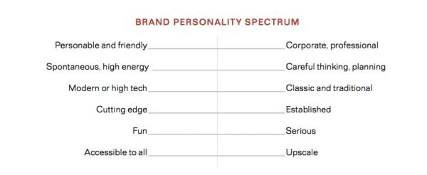 Brand-personality-spectrum