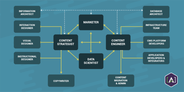 CM-w-content-engineer-data-scientist-content-strategist