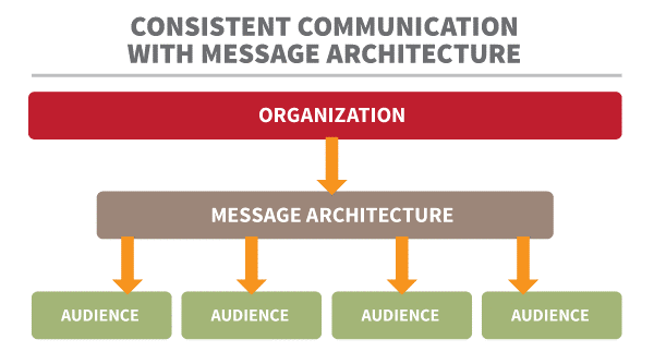 With-message-architecture-consistent-communication