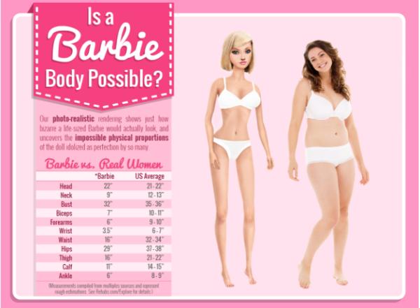 infographics-barbie-body copy
