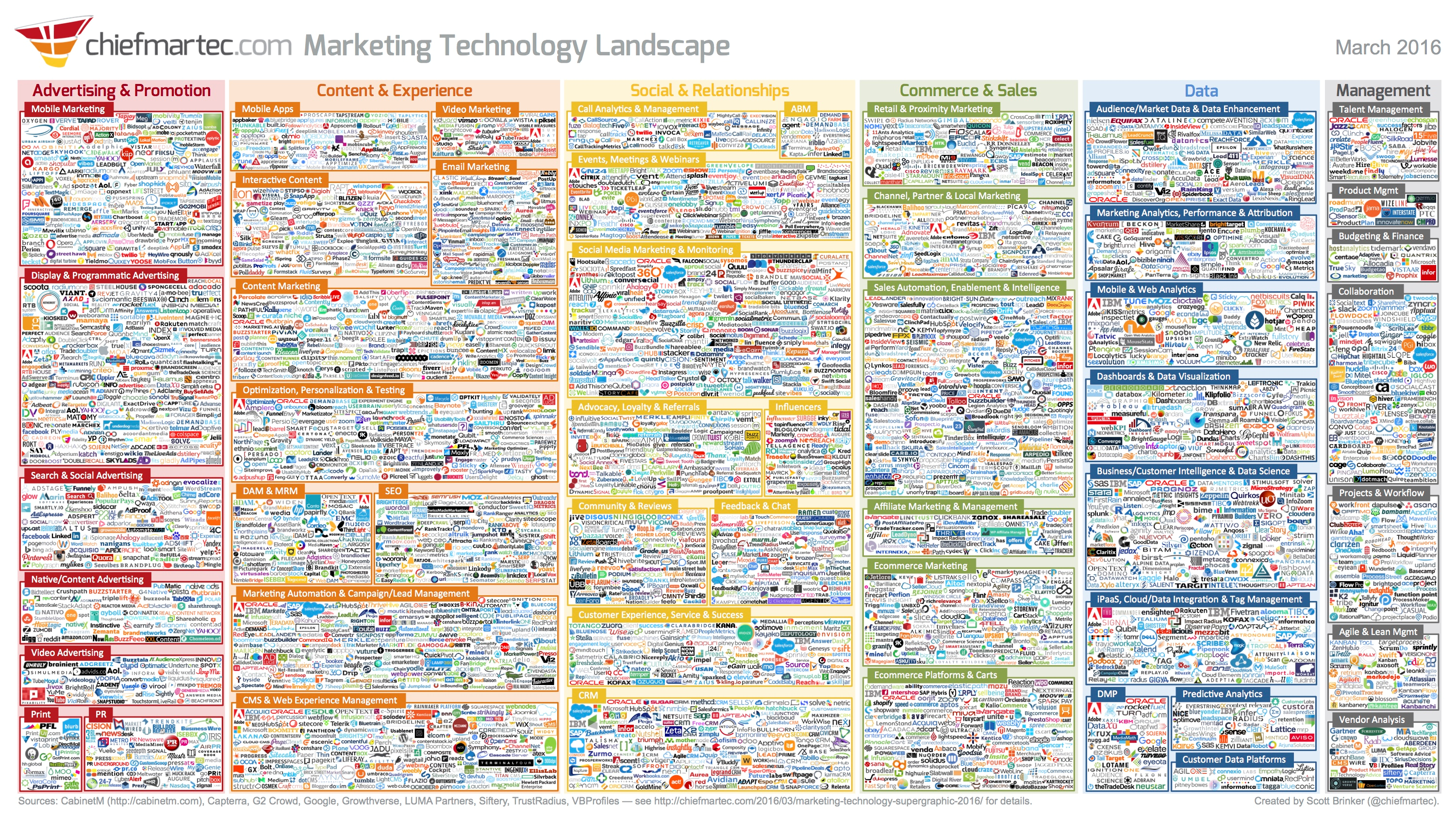 marketing and new technology What is the most important, transformative, amazing new technology for marketing in 2018 why, of course, it is yact yet another collaboration tool (not its real name, of course.